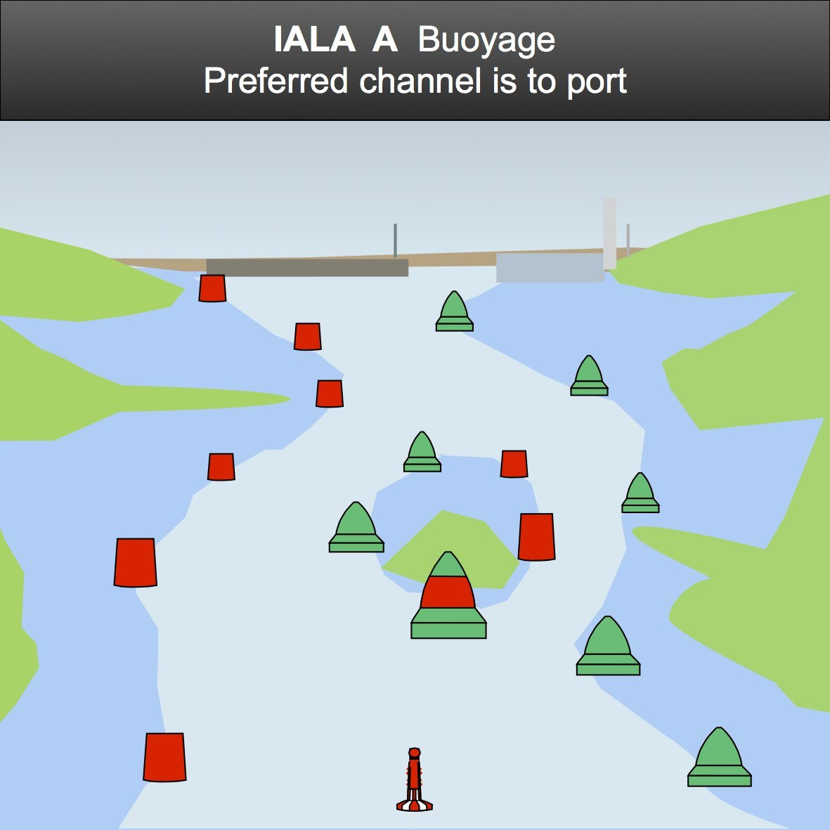 An explanation of the iala maritime buoyage system - Difference between port side and starboard ...