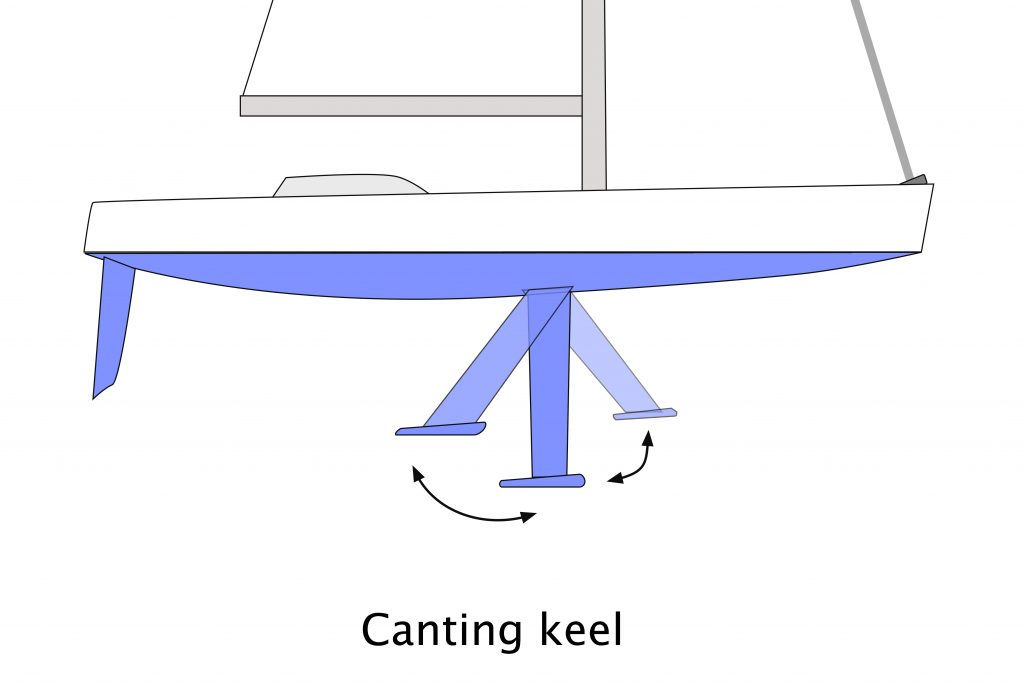Canting keel