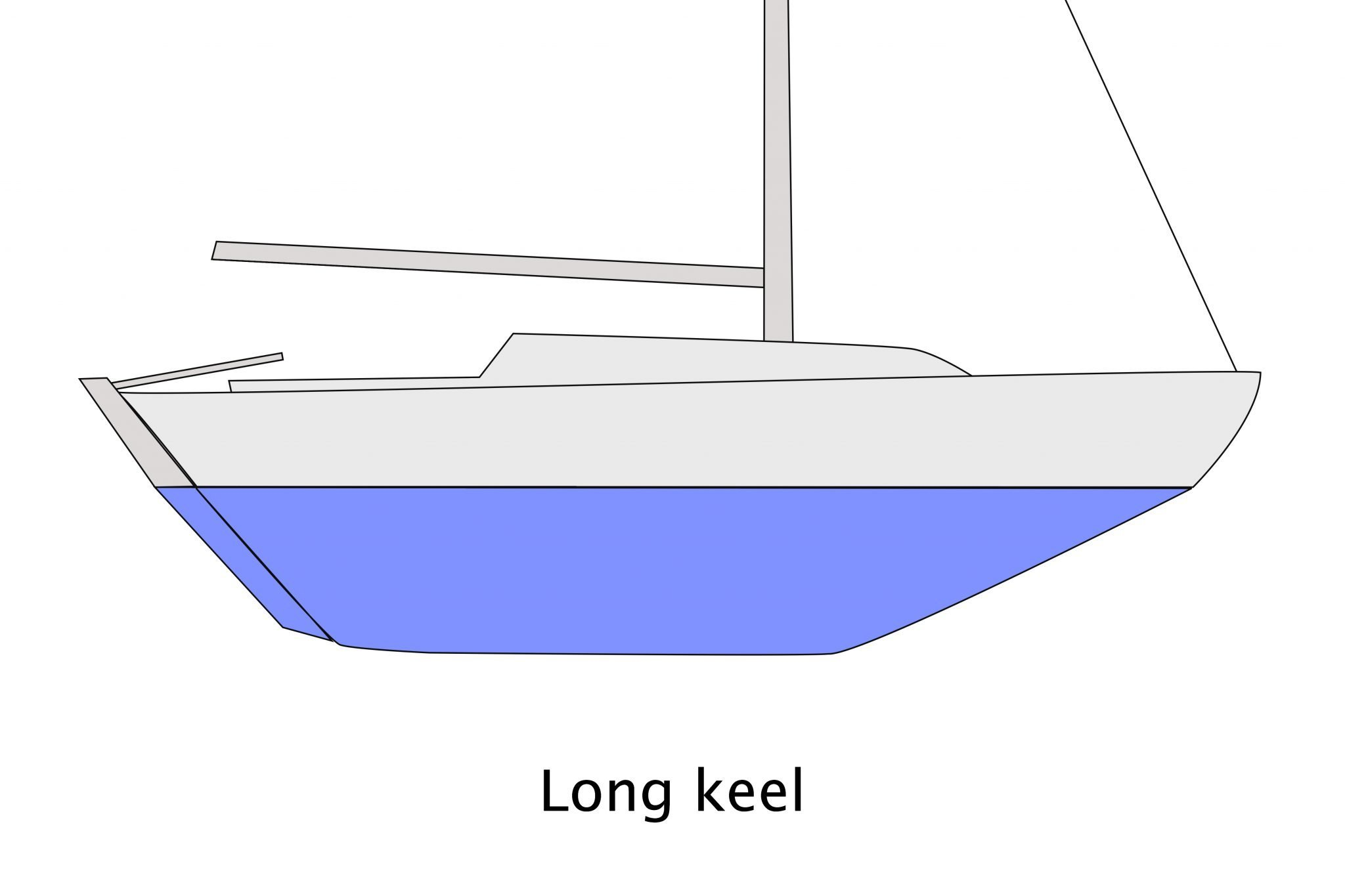 Keel design - options to consider when choosing a yacht