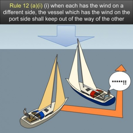 Rule 12 Sailing vessels - when each has the wind on a different side, the vessel which has the wind on the port side shall keep out of the way of the other US Inland Navigation Rules #safeskipper #boating #sailing #yacht #motorboat #apps