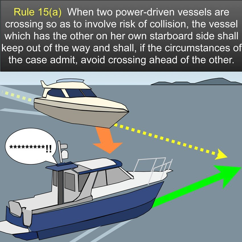 Crossing situation - When two power-driven vessels are crossing so as to involve risk of collision, the vessel which has the other on her own starboard side shall keep out of the way and shall, if the circumstances of the case admit, avoid crossing ahead of the other vessel US Inland Navigation Rules #safeskipper #boating #sailing #yacht #motorboat #apps www.safe-skipper.com