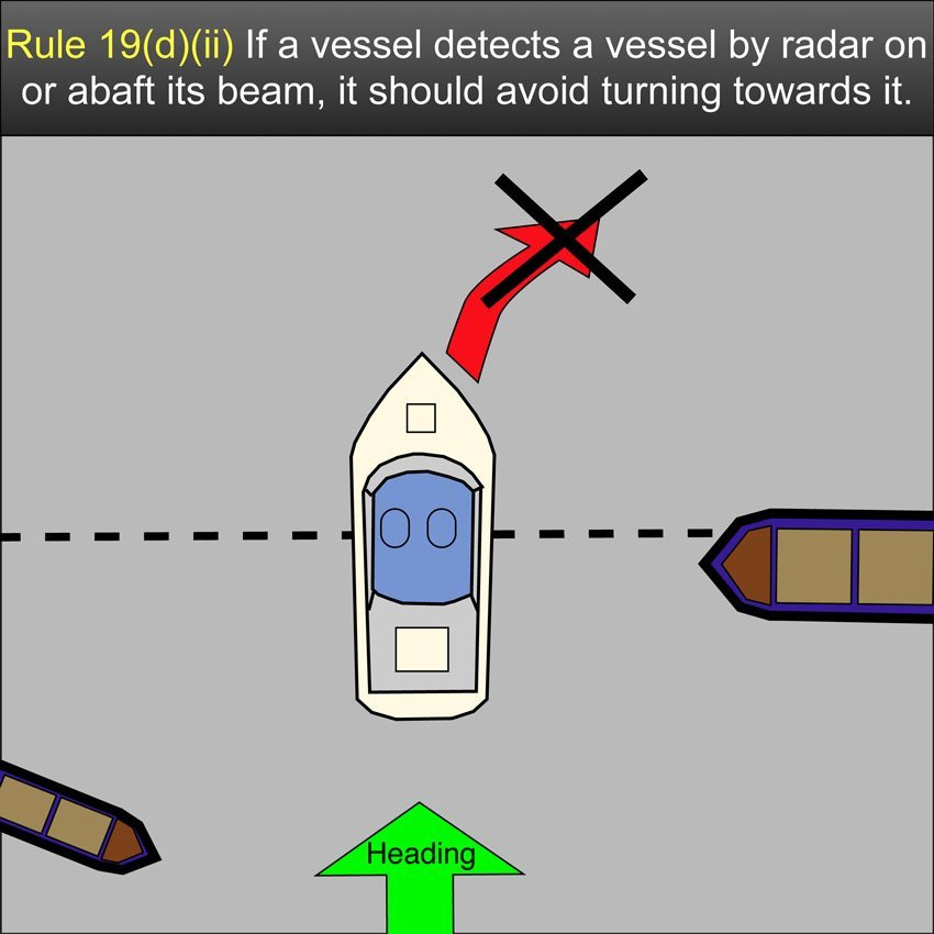 Restricted visability Rule 19 - A vessel which detects by radar alone the presence of another vessel shall determine if a close-quarters situation is developing and/or risk of collision exists. If so, she shall take avoiding action in ample time, provided that when such action consists of an alteration in course, so far as possible the following shall be avoided #safeskipper #boating #sailing #yacht #motorboat #apps www.safe-skipper.com