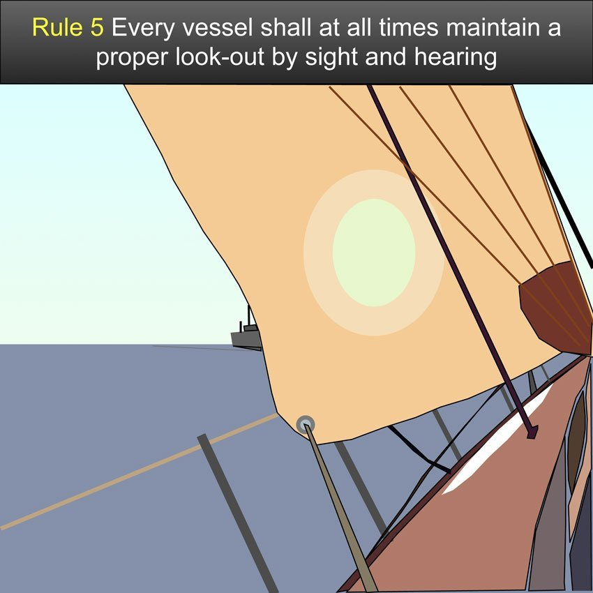 Look Out Every vessel shall at all times maintain a proper look-out by sight and hearing as well as by all available means appropriate in the prevailing circumstances and conditions so as to make a full appraisal of the situation and of the risk of collision.