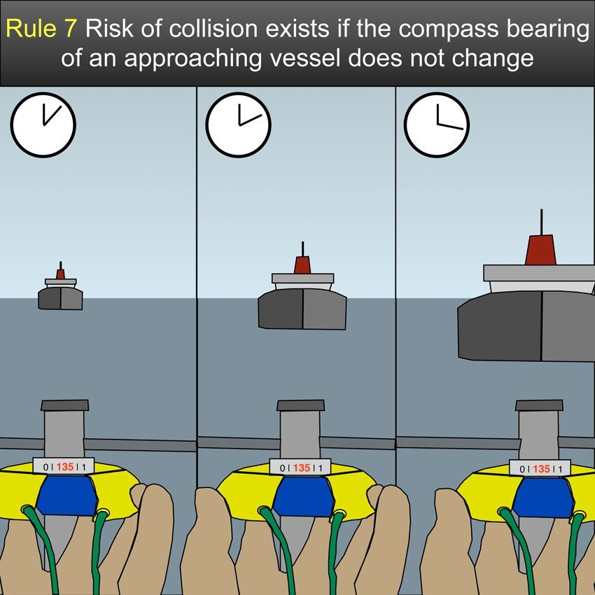 Risk of collision, Every vessel shall use all available means appropriate to the prevailing circumstances and conditions to determine if risk of collision exists. If there is any doubt such risk shall be deemed to exist. #safeskipper #boating #sailing #yacht #motorboat #apps