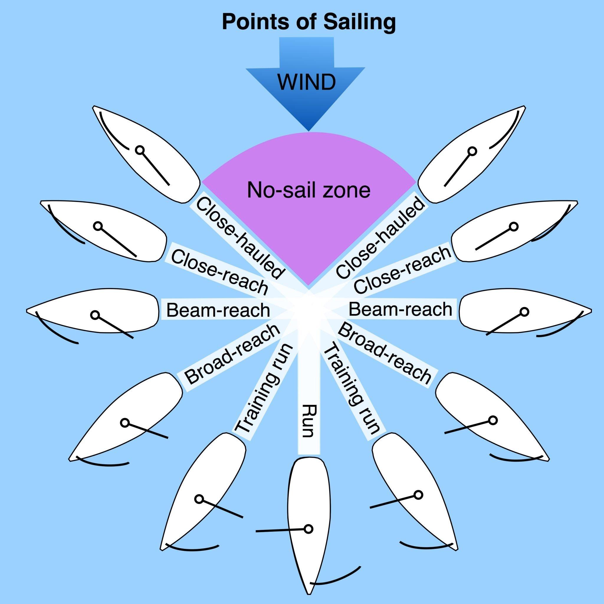 Points of Sailing - Safe Skipper Boating & Safety Afloat
