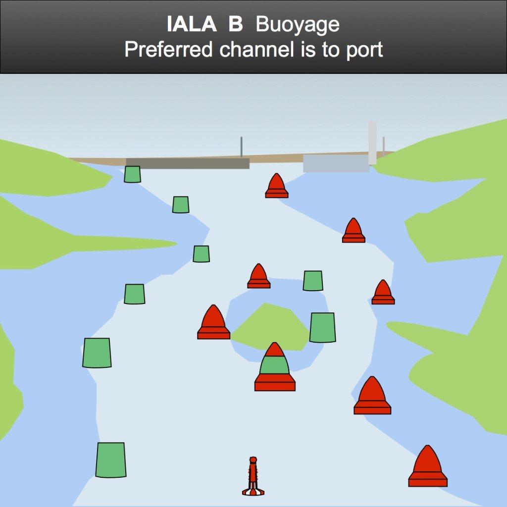 IALA B buoyage