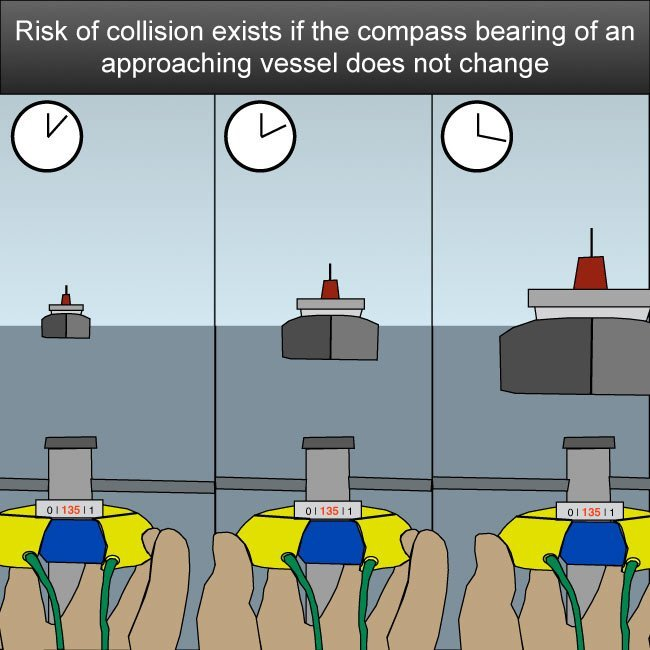 Risk-of-collision