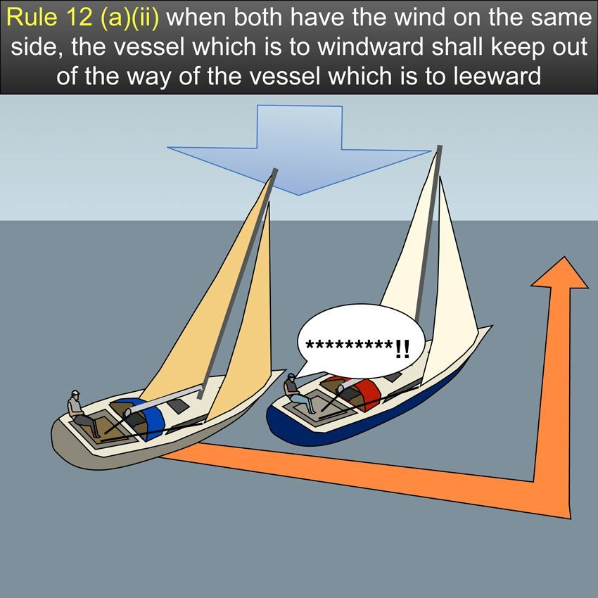Sailing vessels on same tack Rule 12 - when both have the wind on the same side, the vessel which is to windward shall keep out of the way of the vessel which is to leeward US Inland Navigation Rules #safeskipper #boating #sailing #yacht #motorboat #apps