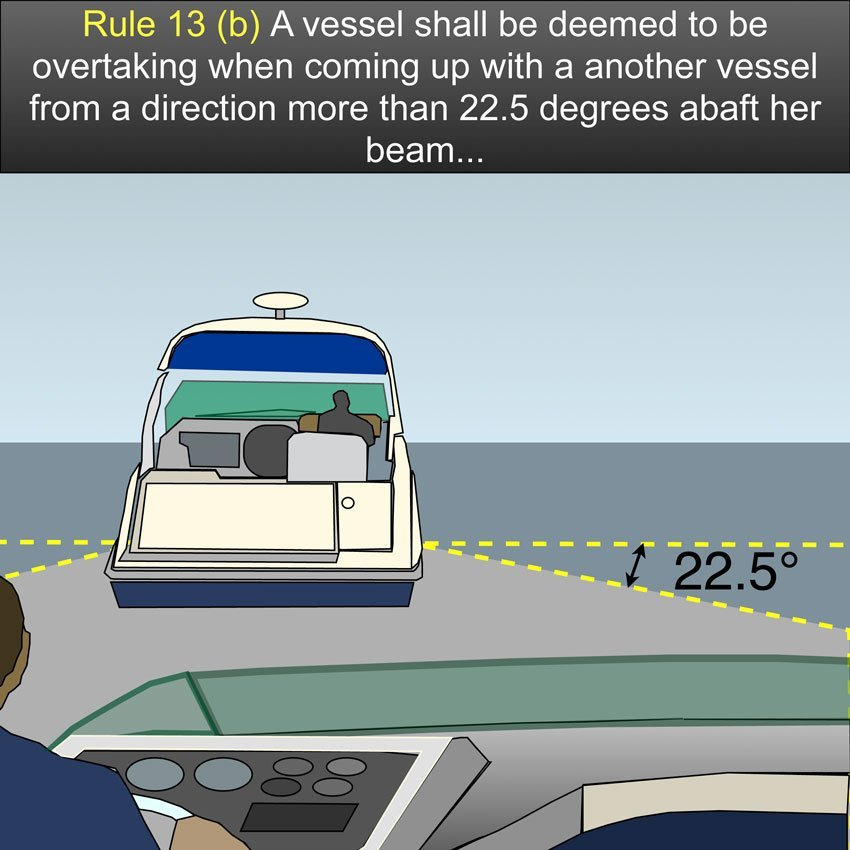 Rule 13 (b) Overtaking - A vessel shall be deemed to be overtaking when coming up with a another vessel from a direction more than 22.5 degrees abaft her beam, that is, in such a position with reference to the vessel she is overtaking, that at night she would be able to see only the sternlight of that vessel but neither of her sidelights.