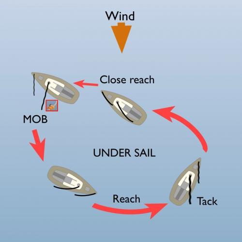 Start Sailing: wind, close reach, under sail, tack. SafeSkipper Boating Apps.