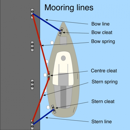 Start Sailing: all about mooring a boat, mooring lines, bow line, bow cleat, stern line, spring. SafeSkipper Boating Apps.